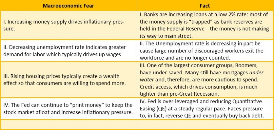 Jerry Paul - Macroeconomic Fears
