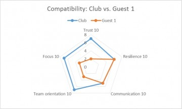 Partner Compatibility Radar Chart