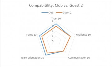 Partnership Compatibiity Radar Chart 2
